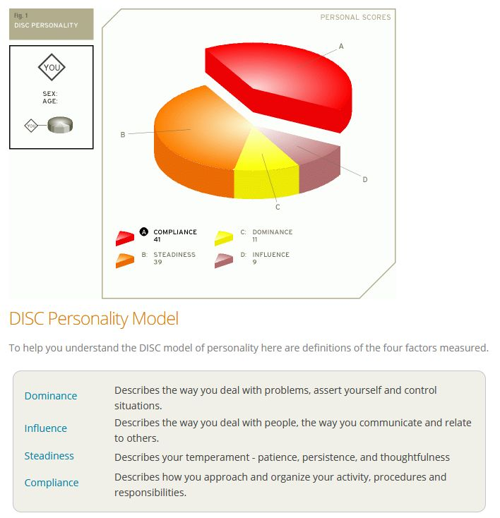 DISC Personality Report for Floyd Kelly